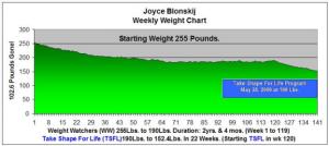 Three Years - Weekly Weight Loss Chart - Joyce Blonskij